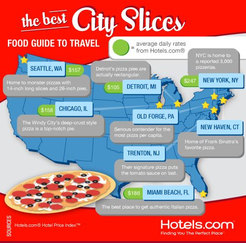 Food Guide to Travel: Best City Slices