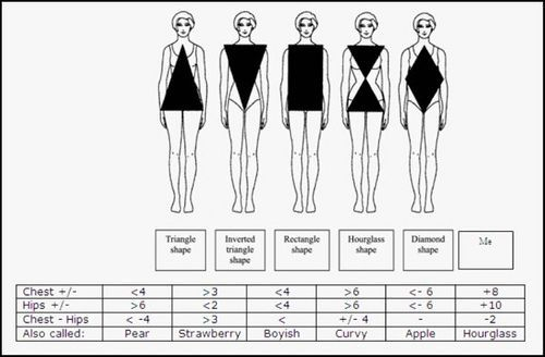 Petite Body Types - Alterations Needed  This chart is so helpful! Popular fashion magazines and what-not all categorize petite women into one body type, but this chart help distinguish the variety in body types that petite women can have.