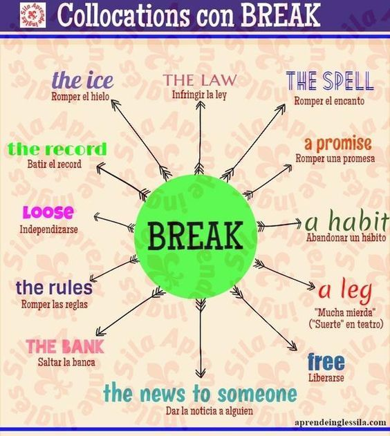 Forum | ________ Learn English | Fluent LandCollocations with BREAK | Fluent Land