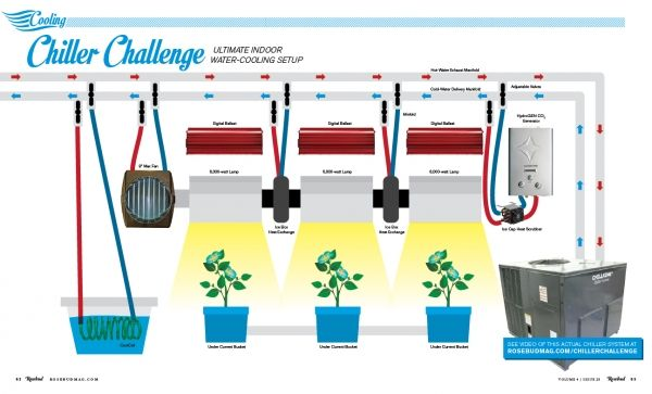 This is one great water cooling system for your indoor for Indoor gardening ventilation system
