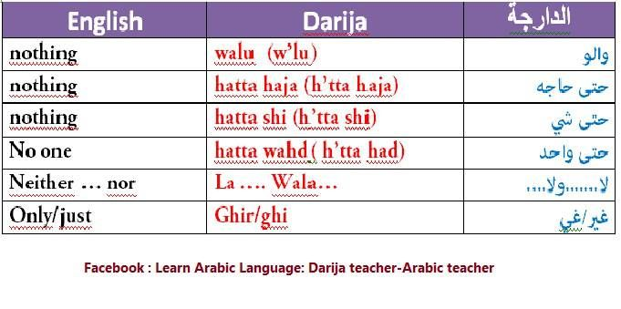 Words for negation in Moroccan Arabic