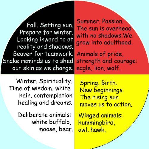 Cherokee Medicine Wheel | ... American Symbols – The Medicine Wheel | Native American Jewelry Tips