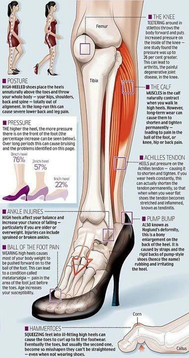 I'm gonna have to take this to heart and wear more comfortable shoes...oh how I love high heels though...smh