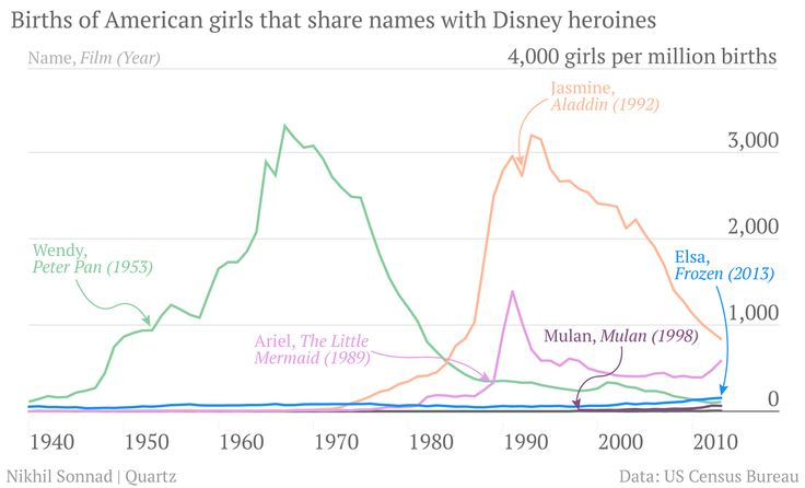 """Frozen"" is Disney's latest baby-naming blockbuster. Dear Disney Marketing - you are clearly the genuises of ALL THINGS."