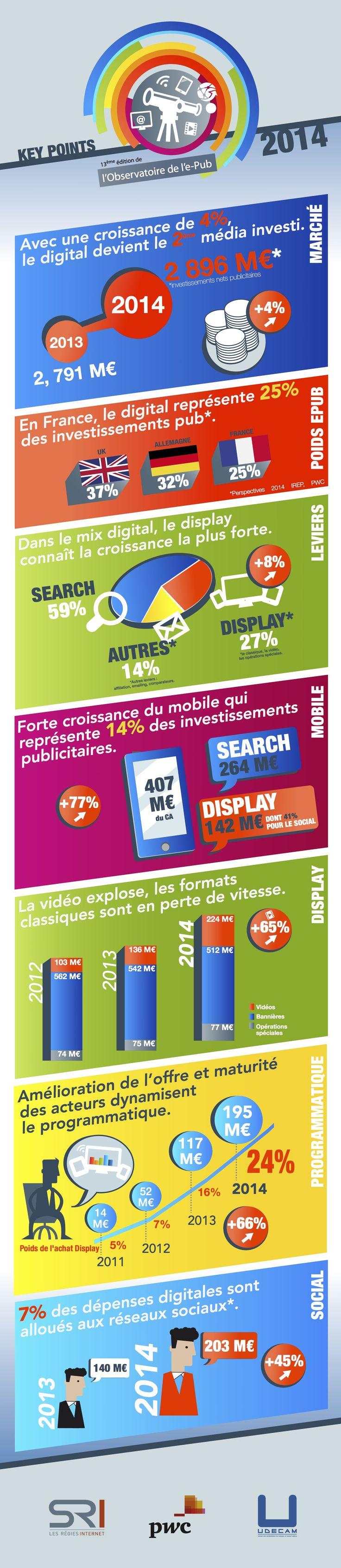 Infographie : 13e Observatoire de l'e-pub PwC (jan. 2015). http://bit.ly/13eObsePub-PwC