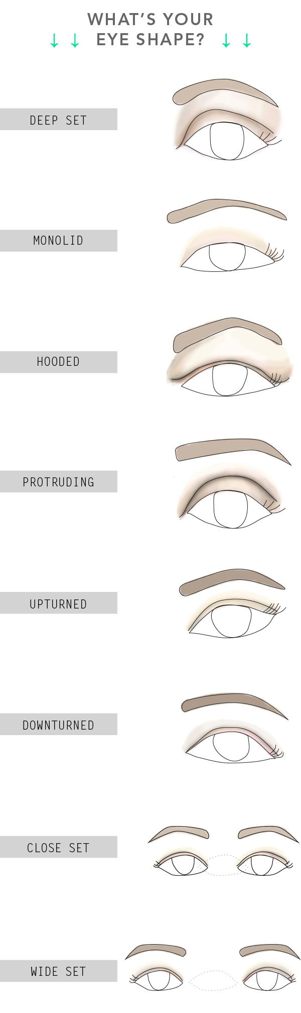 Go to this website to find out how to properly apply eyeshadow and liner to best flatter your natural eye shape. Good to know!