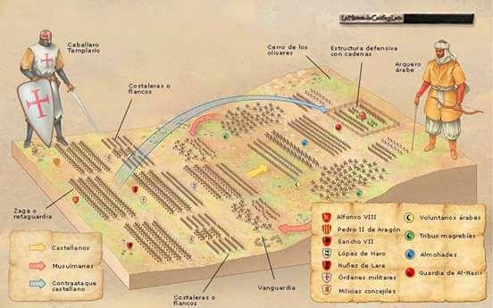 Las Navas de Tolosa, la batalla más decisiva de la historia de la España medieval, en un vistazo.