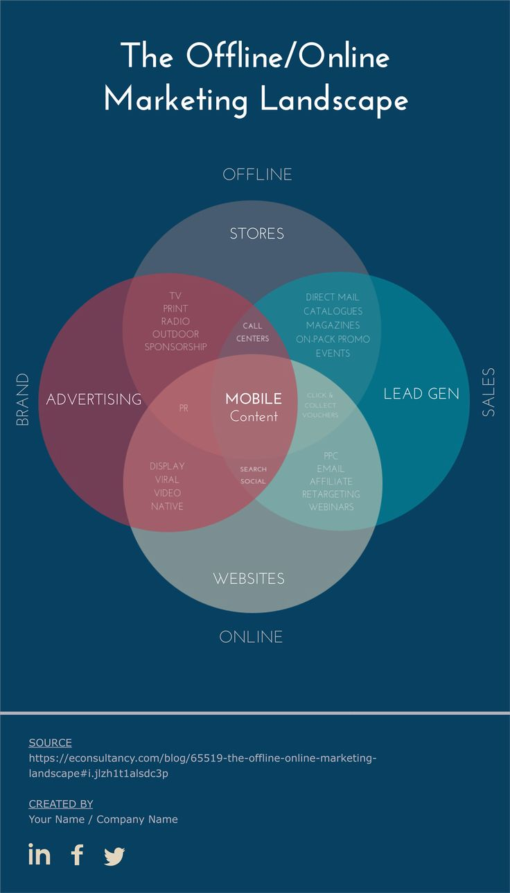The 25+ best Venn diagram online ideas on Pinterest