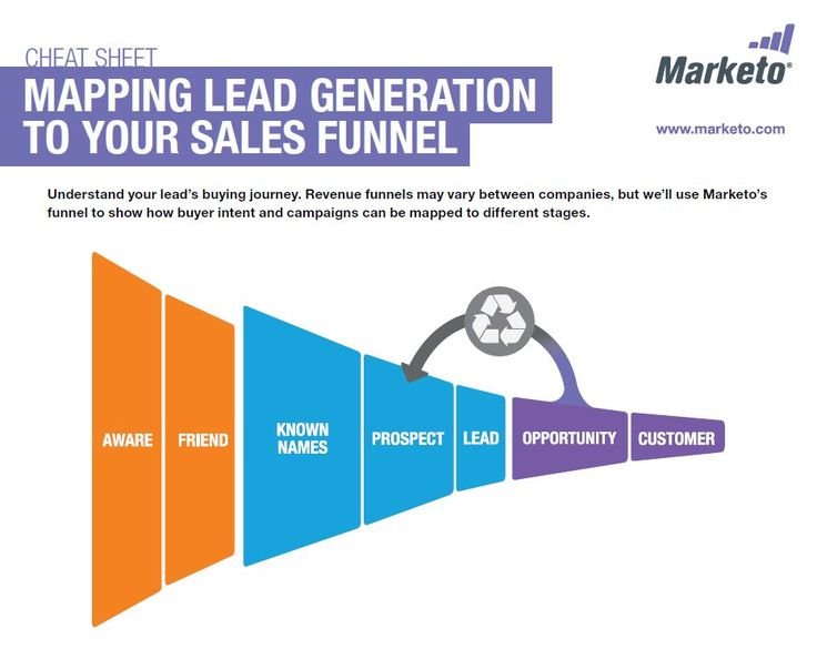 The  Best Lead Generation Ideas On   Generation To
