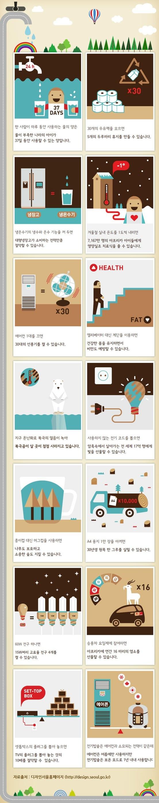 [Infographic] '나, 너, 우리를 위한 실천!' 에너지 절약에 관한 인포그래픽