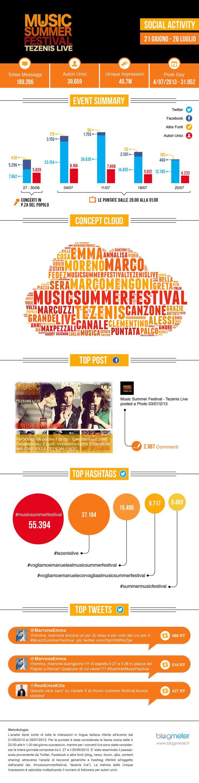Blogmeter: [Infografica] Tezenis Live: il grande successo del Music Summer Festival sui social network  www.blogmeter.it