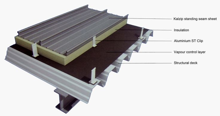 Zinc Clad Flat Roof Detail Drawing Google Search Roof