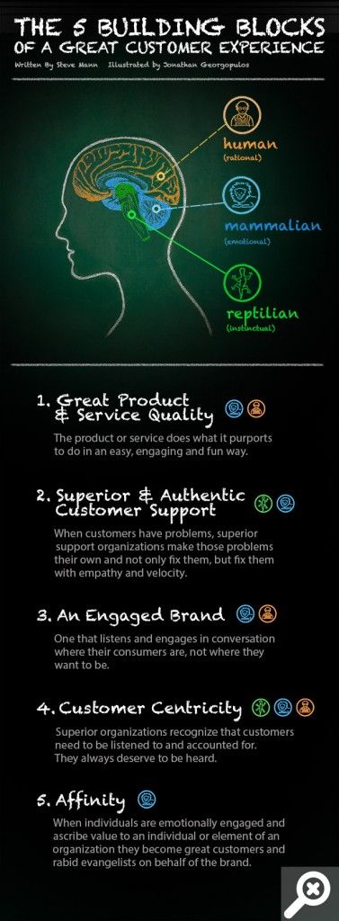 Why We Buy: The 5 Social Selling Factors That Make Or Break A Sale [Infographic] Great infographic very simply breaking down the 5 things you can do to convince all 3 areas of the brain to buy