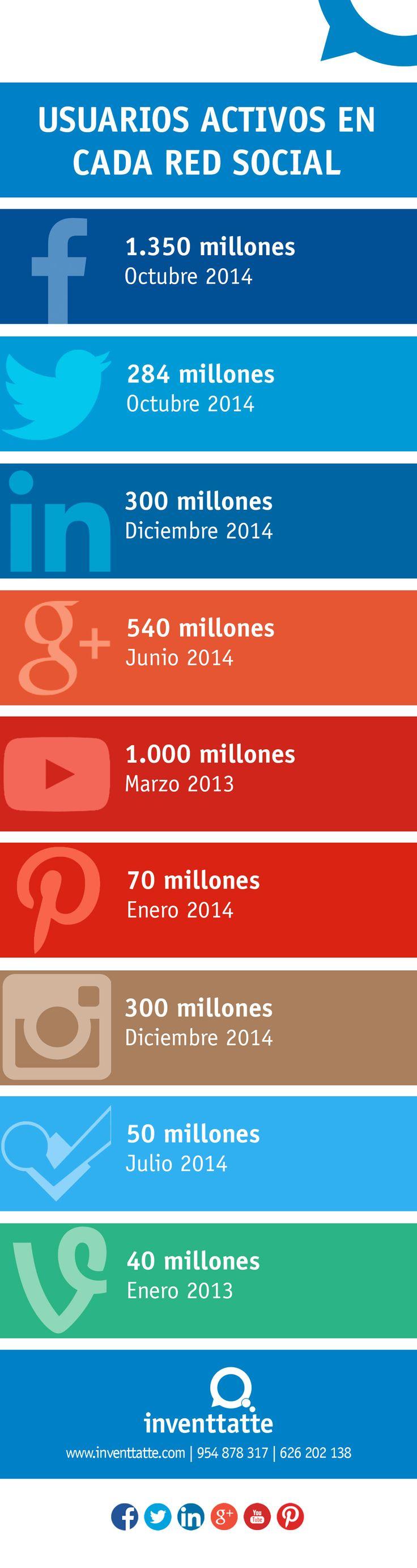 Usuarios activos en cada red social - Inventtatte