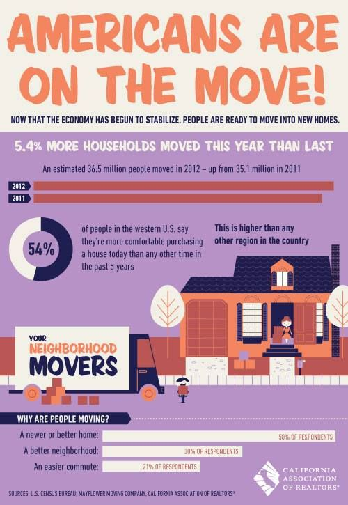 AVOID 6 Costly Errors When Moving to a Larger Home. Free Reports tell you how - www.MovingUpLargerHome.com Free recorded message 1-888-300-4632, enter ID# 1007