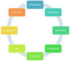 Customer Life Cycle - Advocacy  www.inspiration.cn.com