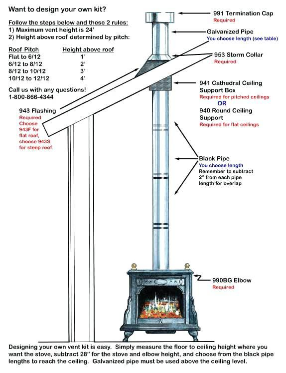 Venting Vs Chimney Google Search Wood Stove Chimney Wood Stove Wood Stoves For Sale