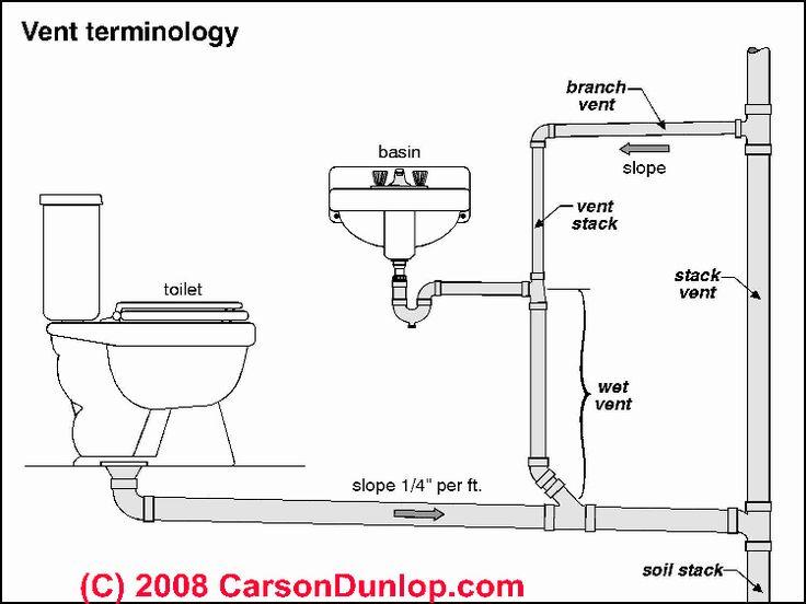 plumbing vent terminology sketch  c  carson dunlop