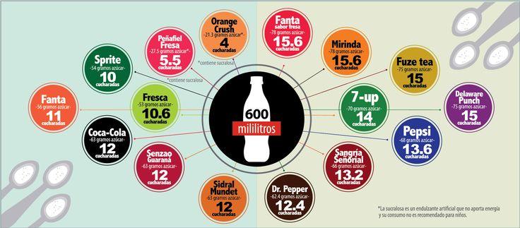 cantidad-azúcar-en-refrescos-nuevo-orden.jpg (2367×1039)