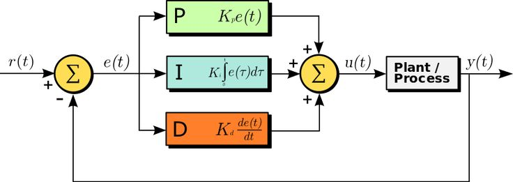 """Process Control Theory:   A block diagram of a PID controller in a feedback loop, r(t) is the desired process value or """"set point"""", and y(t) is the measured process value."""