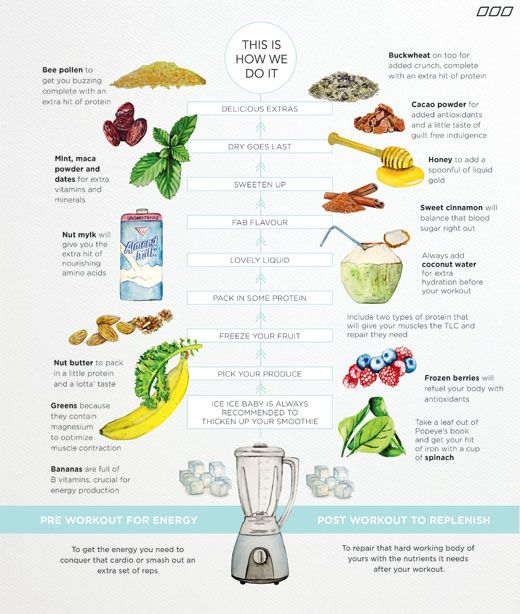 How to Build the Perfect Pre- or Post-Workout Smoothie  http://www.eatclean.com/recipes-how-to/workout-smoothie-recipe?cid=soc_Eat%2520Clean%2520-%2520eatcleanfeed_FBPAGE_Eat%2520Clean__