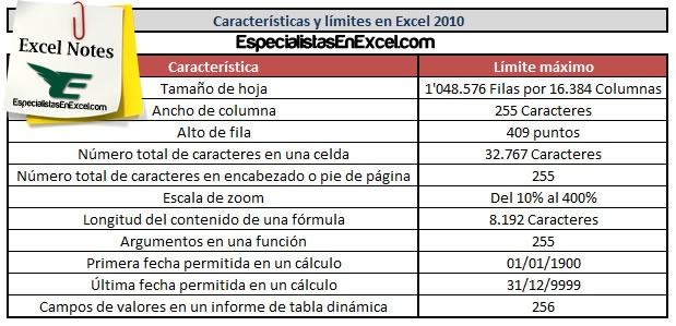http://especialistasenexcel.com/ Características y límites en Excel 2010
