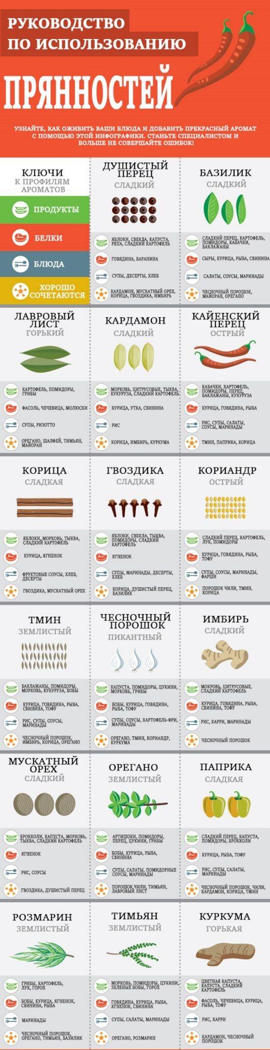 13 картинок в помощь при готовке