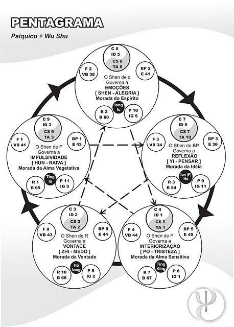 Espaço d'Luz e Paz: Os 5 elementos da Medicina Tradicional Chinesa e a...                                                                                                                                                                                 Mais