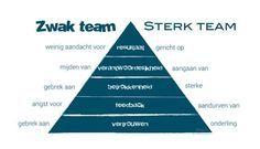 Afbeelding - De vergelijking tussen een sterk en een zwak team. #onderwijs