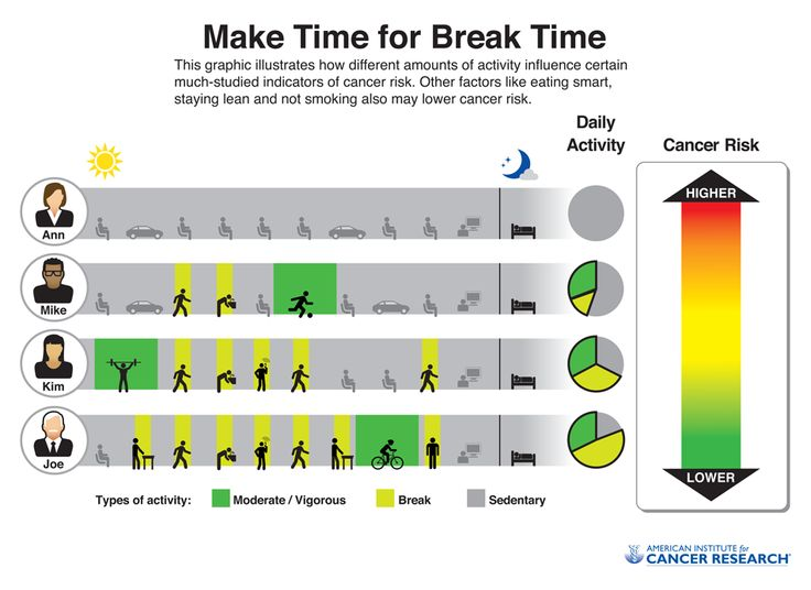 10 best break time images on pinterest accounting beekeeping and make time for break time reduce your risk of cancer by increasing your activity ccuart Gallery