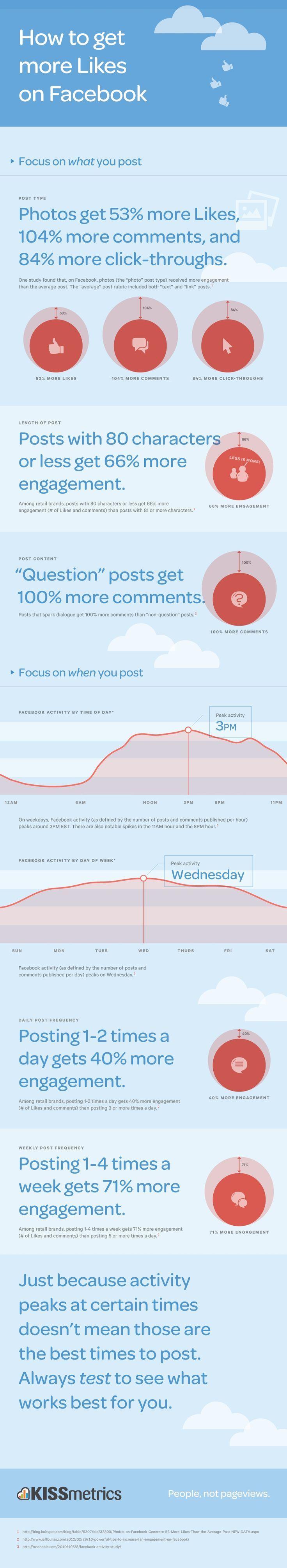 Cómo obtener más 'Likes' en #Facebook