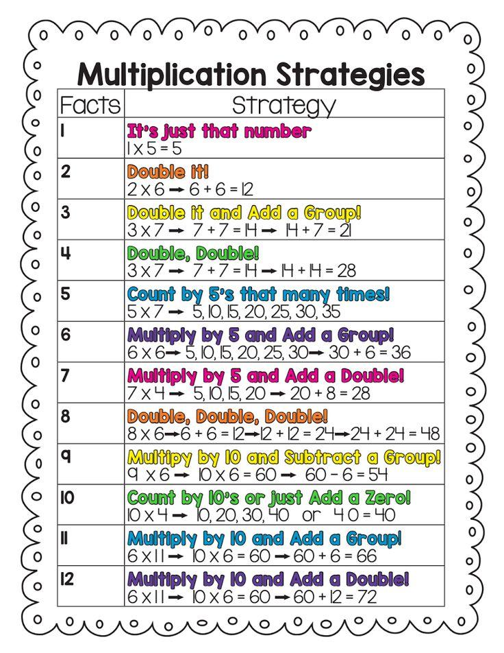 Les 25 meilleures id es de la cat gorie strat gies de for Voir les tables de multiplication