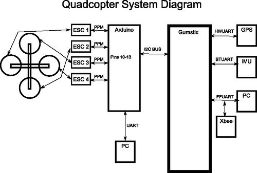 Quadcopter System Diagram, PID Controller for the