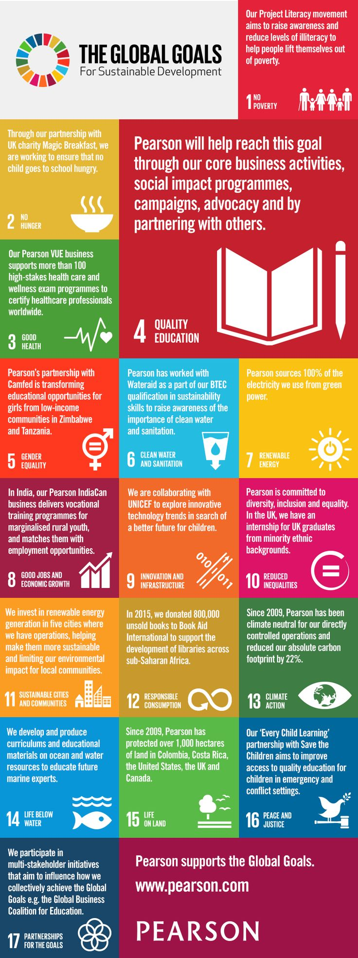 Global Goals Infographic  Be a bigger part of activism that is changing the world at http://www.fuzeus.com