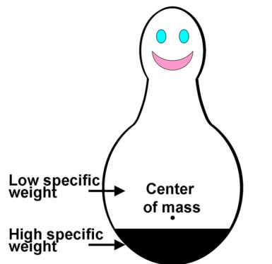 What Does the Bobo Doll Experiment Reveal About Kids and Aggression?: A simple representation of a Bobo doll.