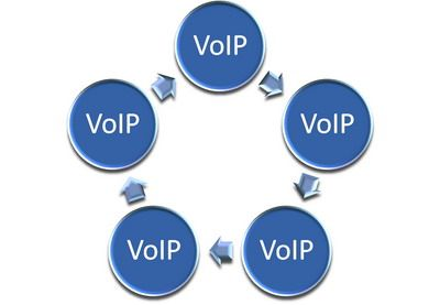 VOIP Providers In The UK