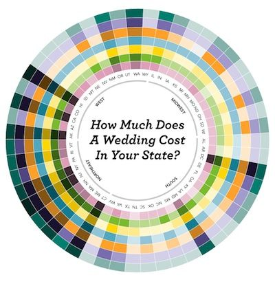 Graphic See How Wedding Costs In Pennsylvania Compare To All The Other States Philadelphia
