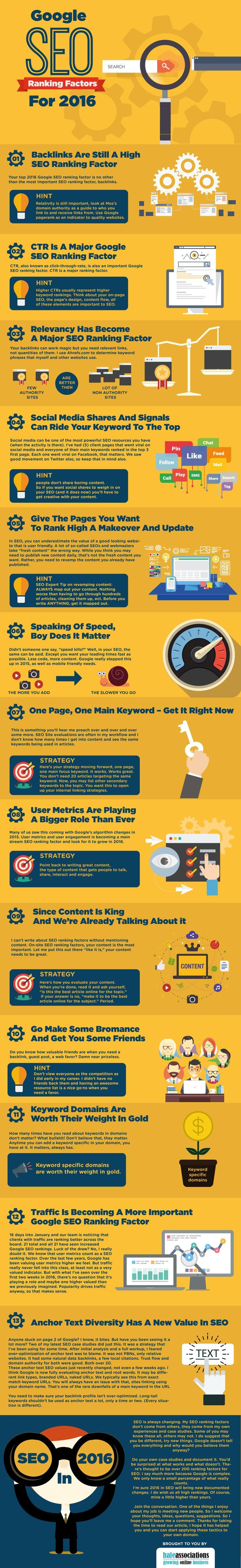 Google SEO ranking factors for 2016.