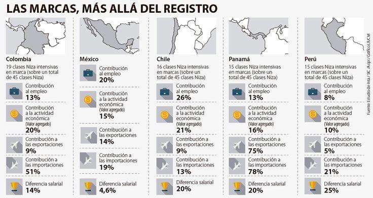 ¿Cómo impacta el registro de marcas a economías de la región?