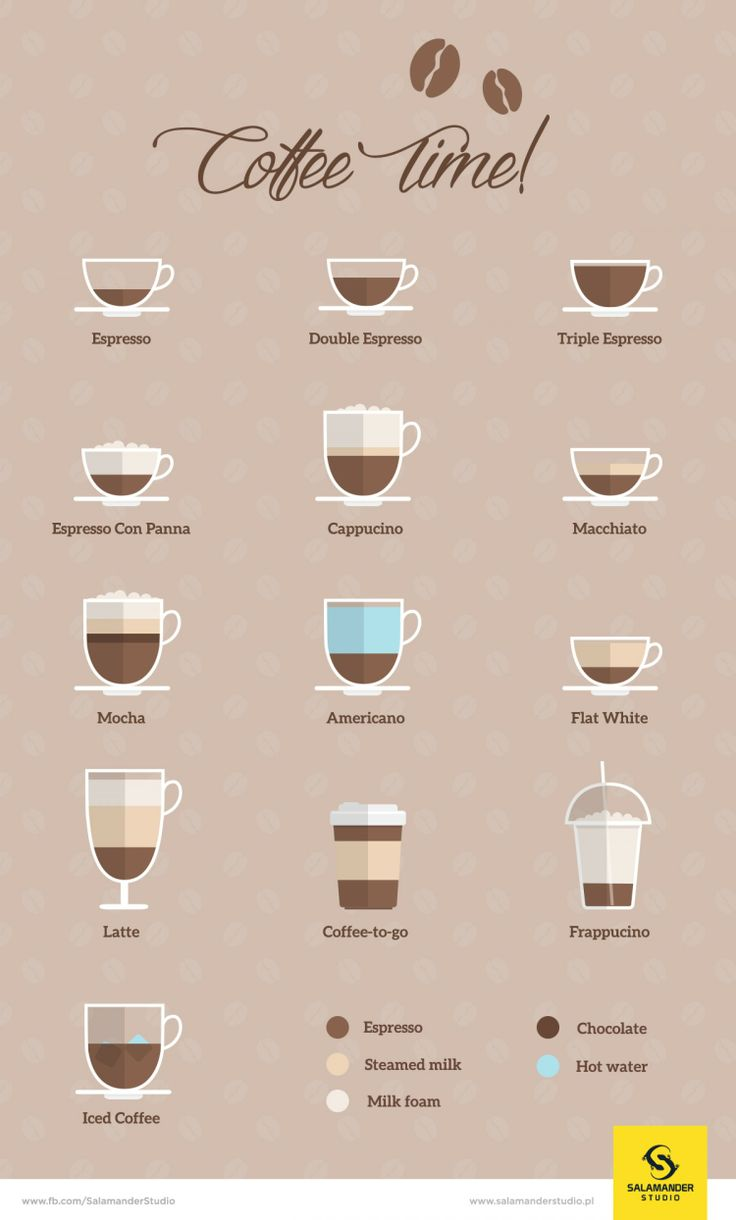 Coffee Inforgraphics [On a side note, I want some gelato con panna...]