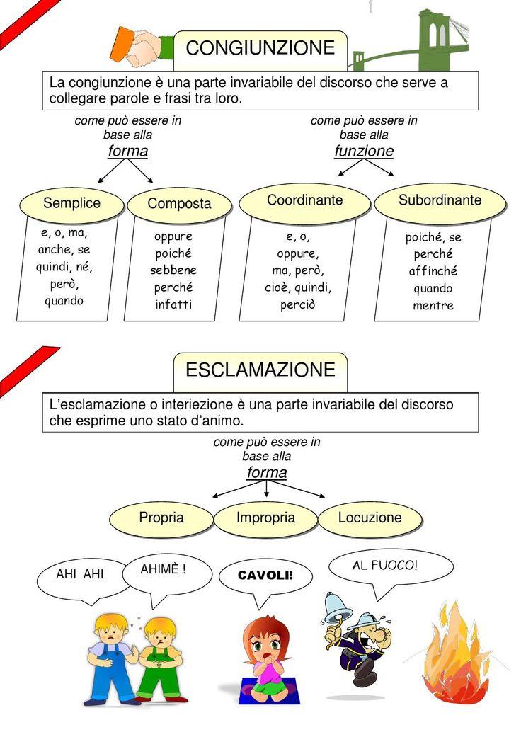 Mappa congiunzione interiezione  Lingua italiana -scuola primaria