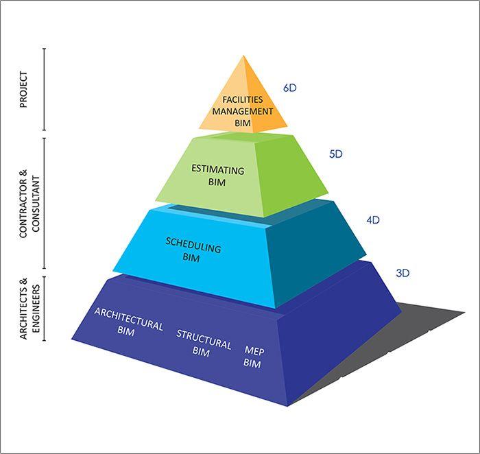 Building Information Modeling (BIM)   Aristeo