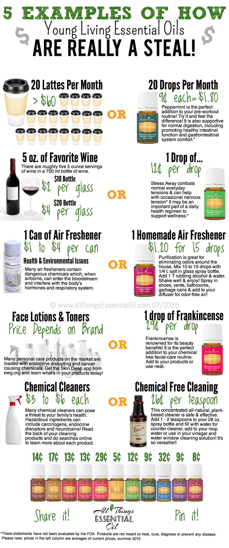 Quality essential oils from Young Living aren't as expensive as you think. Make them a true part of your lifestyle and you'll experience the wellness benefits along with the savings! Click to learn more about how they save my family money. www.AllThingsEssentialOil.com