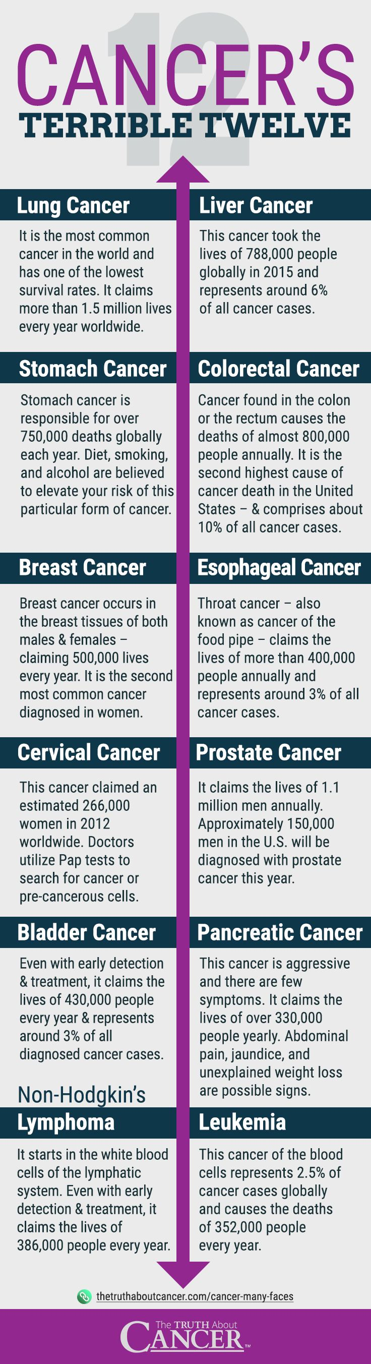 the features and causes of cancer Causes and types of cancer pain cancer pain has different causes and there are  different types you can have pain control and get support to help you manage.