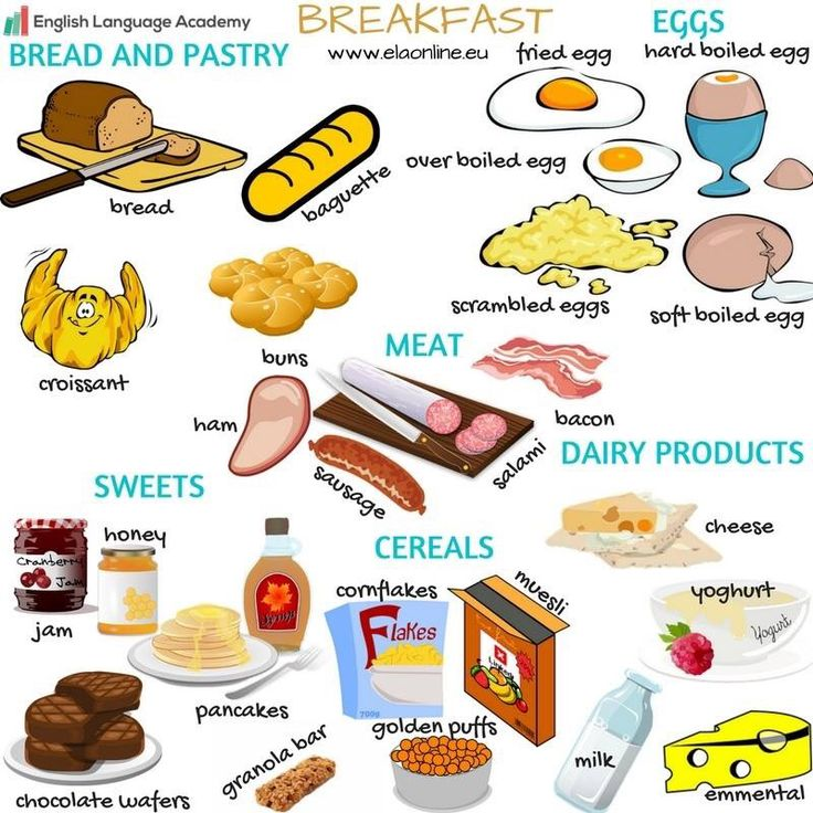 Learning English, Vocabulary, Breakfast