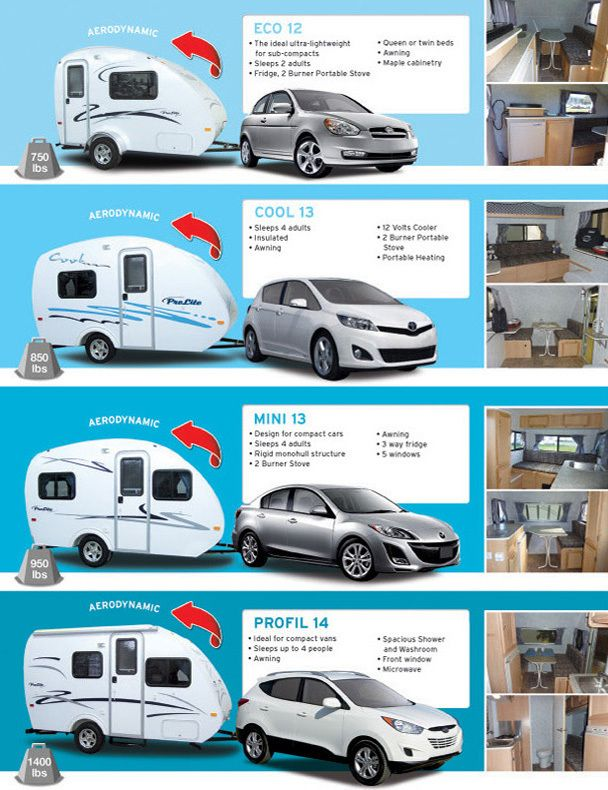Prolite Camper The Eco Is 15 000 Canadian Dollars 750