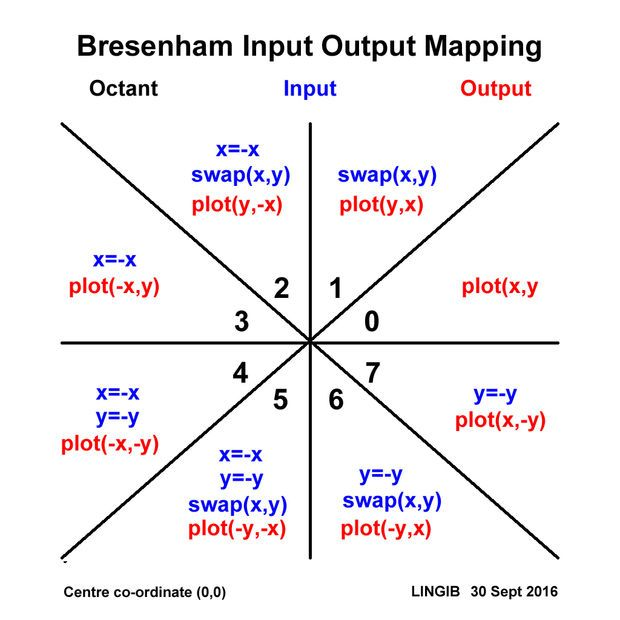 Bresenham Line Drawing Algorithm Is Attractive Because It Uses : The best piping and instrumentation diagram ideas on