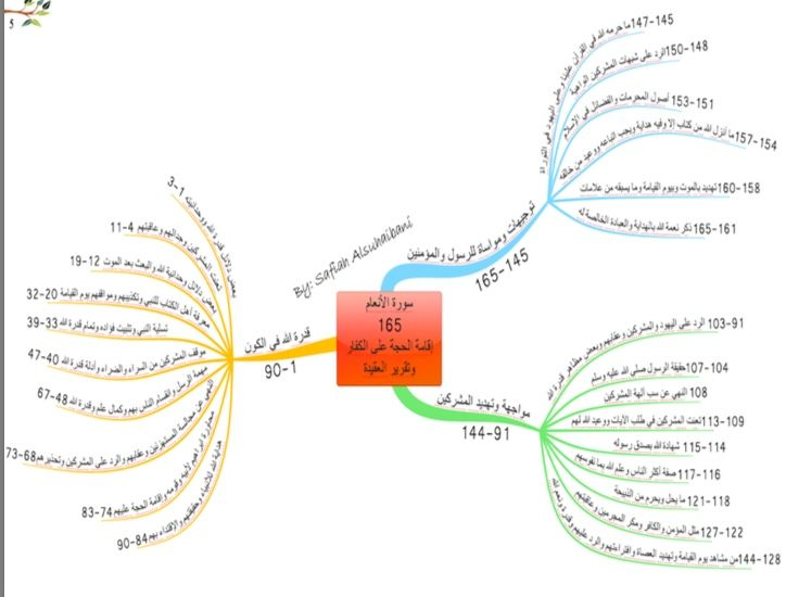 خرائط ذهنية سورة الأنعام Mind Map Quran Quran Book