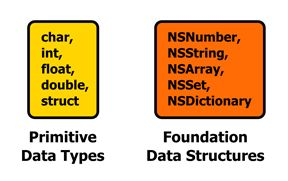 "Objective-C has two categories of data types. First, remember that Objective-C is a superset of C, so you have access to all of the native C data types like char, int,float, etc. Objective-C also defines a few of its own low-level types, including a Boolean type. Let's call all of these ""primitive data types."" Second, Objective-C provides..."