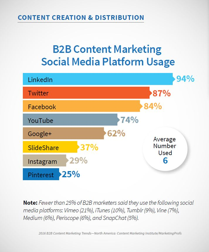 B2B Şirketler İçin 2016 İçerik Pazarlama Trendlerini Keşfedin! #içerikpazarlama #contentmarketing #B2B #2016 #trends #infografik #trend #infographic #blog #video #casestudy #socialmedia #contentmarketinginstitute #marketingprofs #brightcove #webinar #sosyalmedya #marketingtr